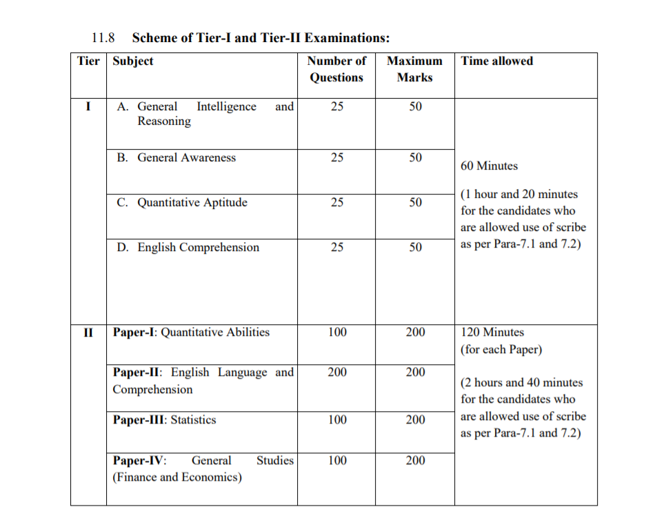 SSC CGL 2019 Exam Pattern