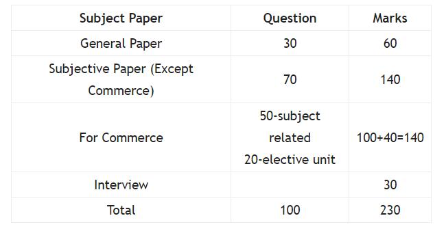 up assistant professor exam pattern